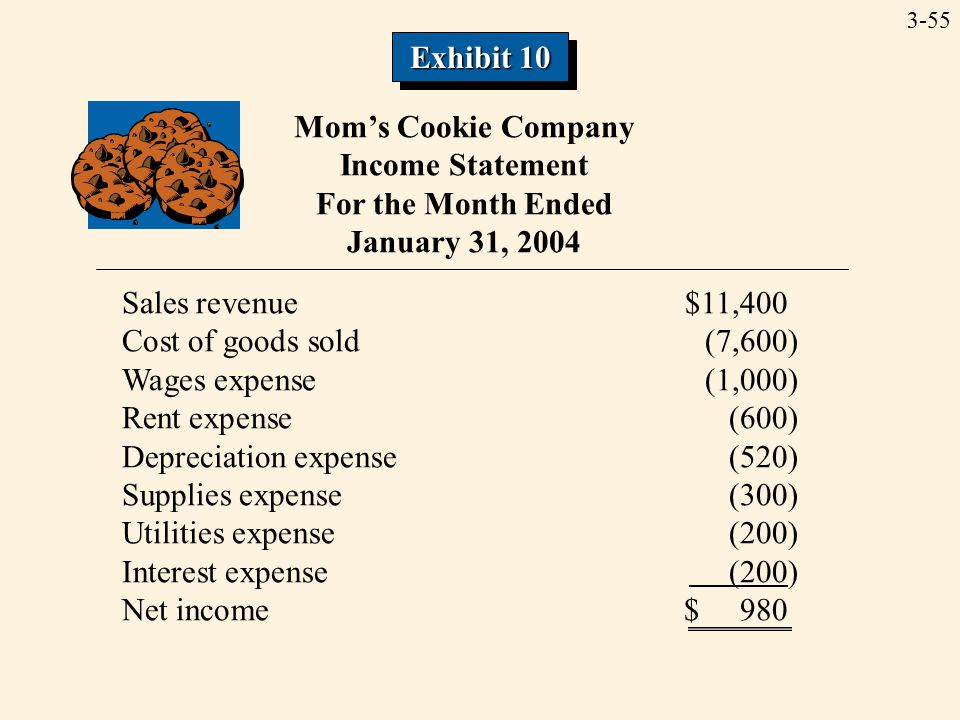 3-55 Mom's Cookie Company Income Statement For the Month Ended January 31, 2004 Sales revenue$11,400 Cost of goods sold(7,600) Wages expense(1,000) Rent expense(600) Depreciation expense(520) Supplies expense(300) Utilities expense(200) Interest expense (200) Net income$ 980 Exhibit 10
