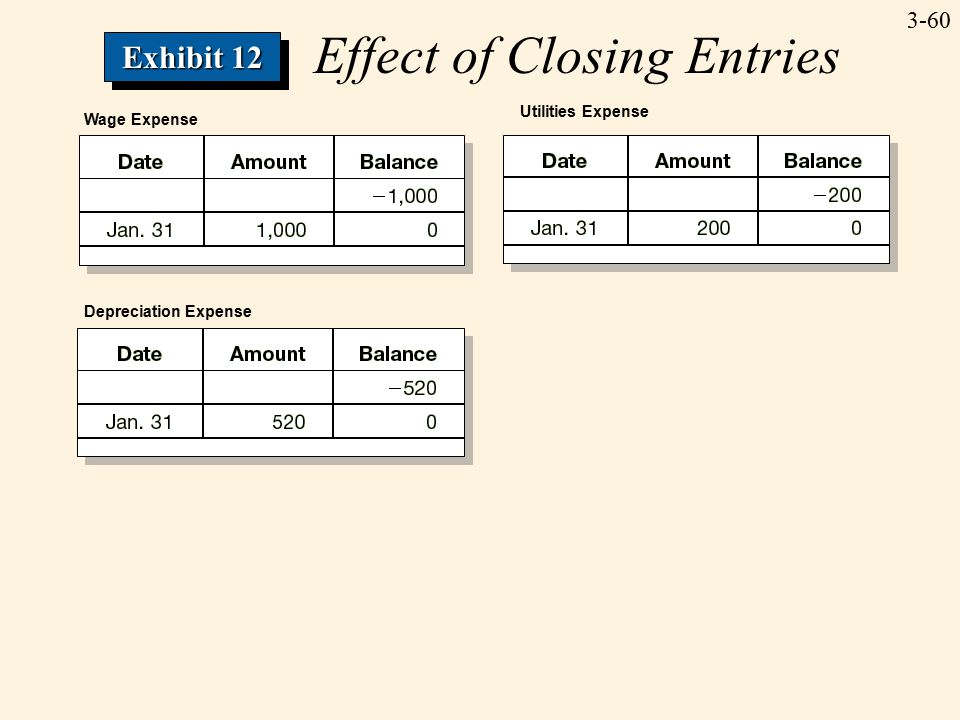 3-60 Wage Expense Depreciation Expense Utilities Expense Effect of Closing Entries Exhibit 12