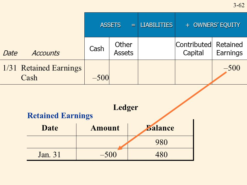 3-62 Ledger Retained Earnings Date Amount Balance Jan. 31–500480 980 ASSETS = LIABILITIES + OWNERS' EQUITY + OWNERS' EQUITY Date Accounts Cash Other A