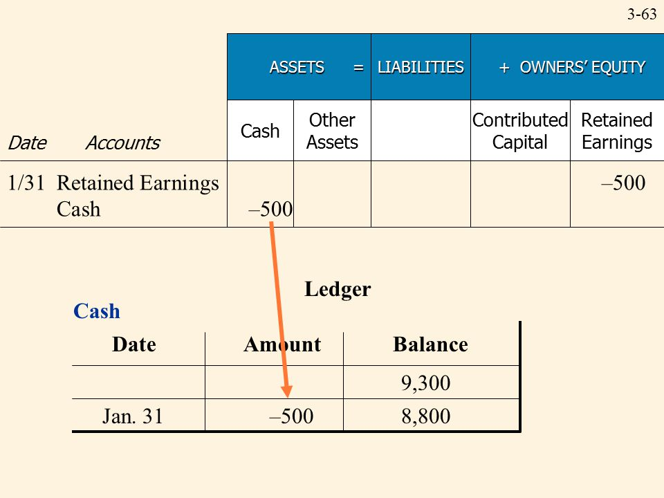 3-63 Ledger ASSETS = LIABILITIES + OWNERS' EQUITY + OWNERS' EQUITY Date Accounts Cash Other Assets Contributed Capital Retained Earnings 1/31Retained