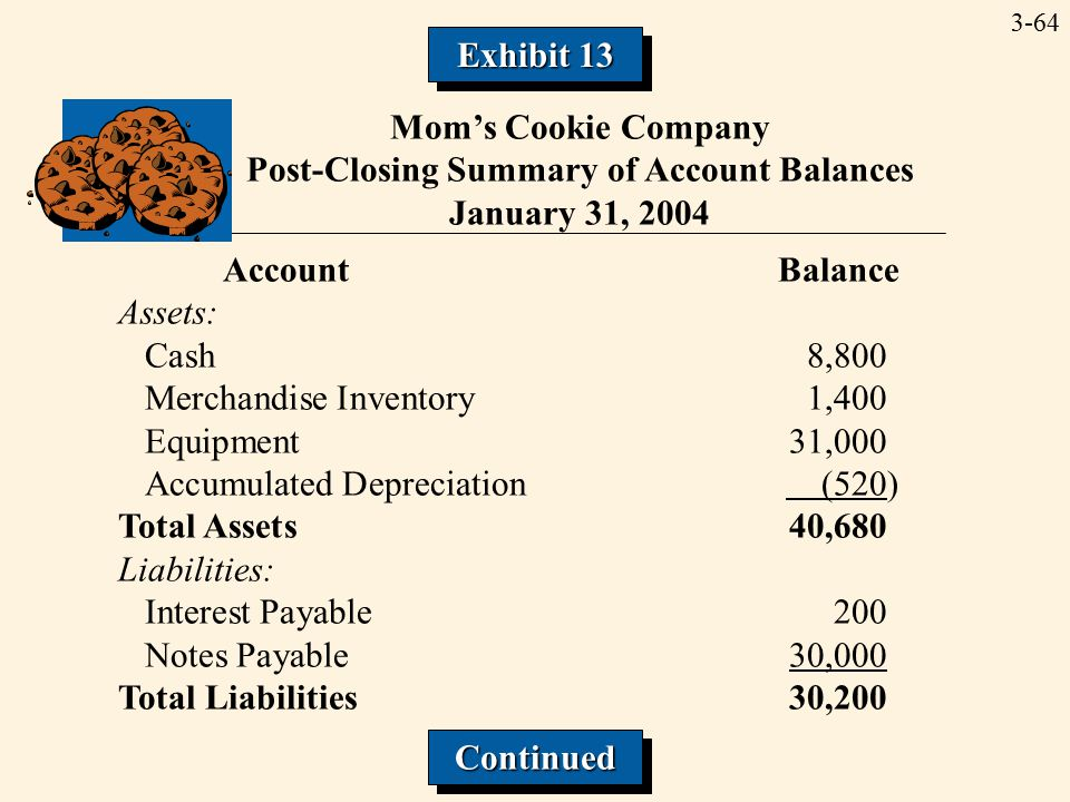 3-64 Mom's Cookie Company Post-Closing Summary of Account Balances January 31, 2004 Account Balance Assets: Cash8,800 Merchandise Inventory1,400 Equip
