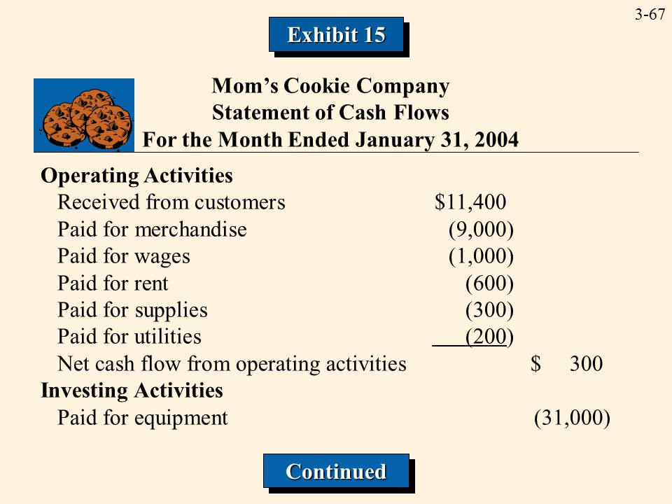 3-67 Mom's Cookie Company Statement of Cash Flows For the Month Ended January 31, 2004 Operating Activities Received from customers$11,400 Paid for merchandise(9,000) Paid for wages(1,000) Paid for rent(600) Paid for supplies(300) Paid for utilities (200) Net cash flow from operating activities$ 300 Investing Activities Paid for equipment(31,000) ContinuedContinued Exhibit 15