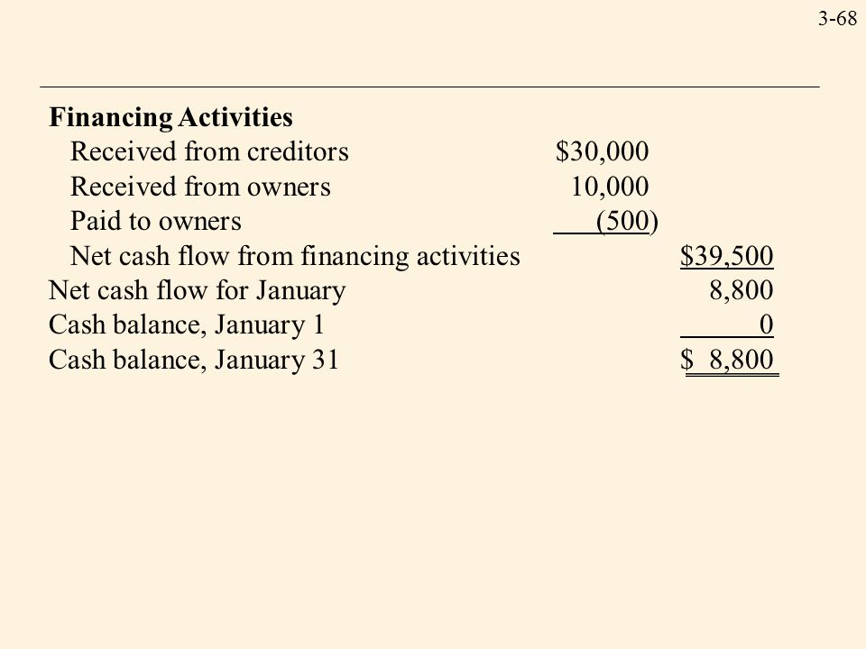 3-68 Financing Activities Received from creditors$30,000 Received from owners10,000 Paid to owners (500) Net cash flow from financing activities$39,500 Net cash flow for January8,800 Cash balance, January 1 0 Cash balance, January 31$ 8,800