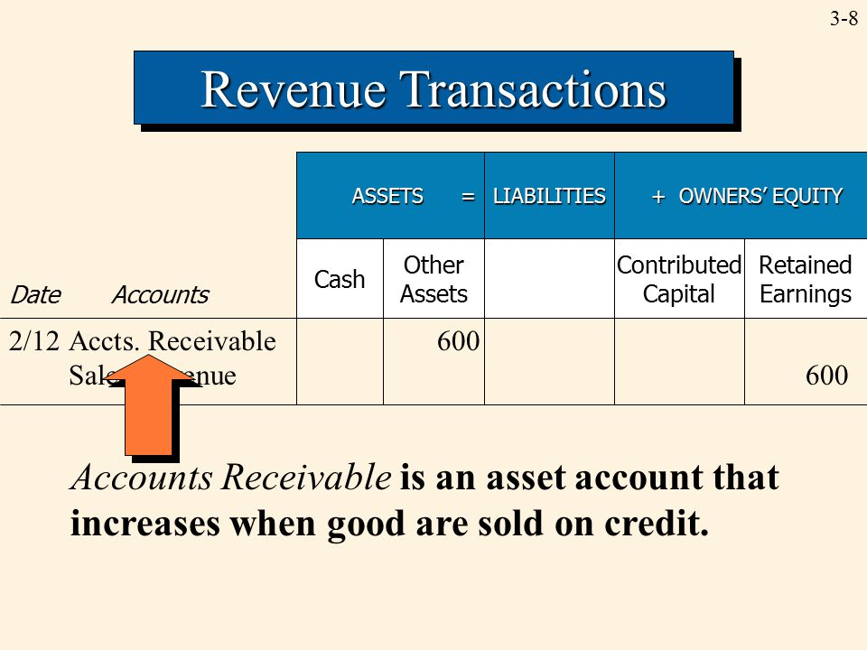 3-8 Revenue Transactions ASSETS = LIABILITIES + OWNERS' EQUITY + OWNERS' EQUITY Date Accounts Cash Other Assets Contributed Capital Retained Earnings 2/12Accts.