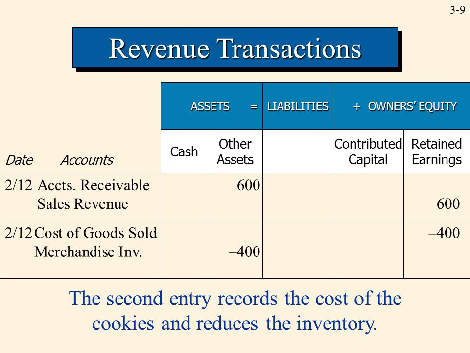3-9 Revenue Transactions ASSETS = LIABILITIES + OWNERS' EQUITY + OWNERS' EQUITY Date Accounts Cash Other Assets Contributed Capital Retained Earnings 2/12Accts.