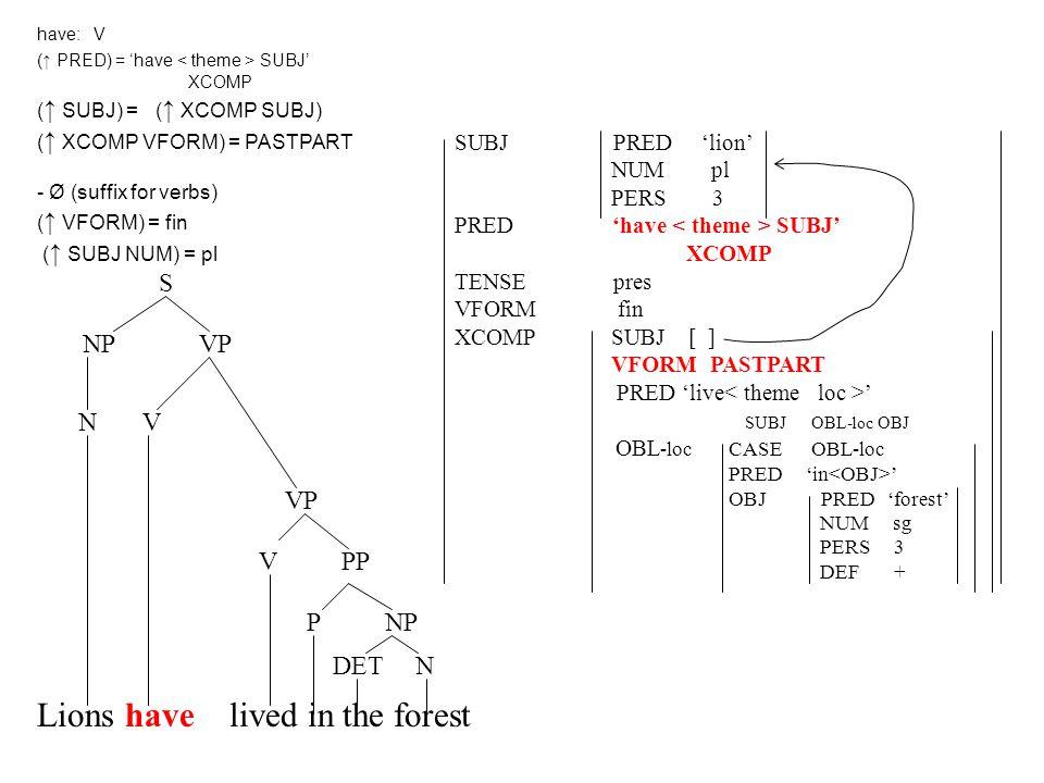 Lions have lived in the forest DET N P NP V PP VP N V NP VP S SUBJ PRED 'lion' NUM pl PERS 3 PRED 'have SUBJ' XCOMP TENSE pres VFORM fin XCOMP SUBJ [ ] VFORM PASTPART PRED 'live ' SUBJ OBL-loc OBJ OBL -loc CASE OBL-loc PRED 'in ' OBJ PRED 'forest' NUM sg PERS 3 DEF + have: V (↑ PRED) = 'have SUBJ' XCOMP ( ↑ SUBJ) = ( ↑ XCOMP SUBJ) ( ↑ XCOMP VFORM) = PASTPART - Ø (suffix for verbs) ( ↑ VFORM) = fin ( ↑ SUBJ NUM) = pl