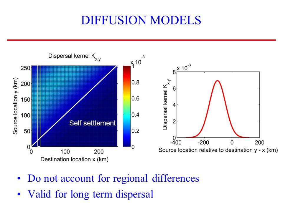 MARKOV CHAIN MODELING (SIEGEL ET AL, 2003) F3 requires seasonal dispersal kernels – Larval releases ~ 90 days – Decorrelation of larval dispersal ~ 3 days – 30 independent larval release Long term kernel (or diffusion model) Short term kernel (or Markov chain model)