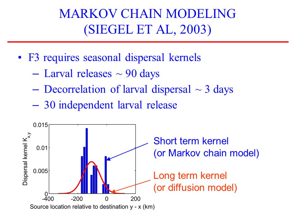 MARKOV CHAIN MODELING (SIEGEL ET AL, 2003) F3 requires seasonal dispersal kernels – Larval releases ~ 90 days – Decorrelation of larval dispersal ~ 3 days – 30 independent larval release Long term kernel (or diffusion model) Short term kernel (or Markov chain model)
