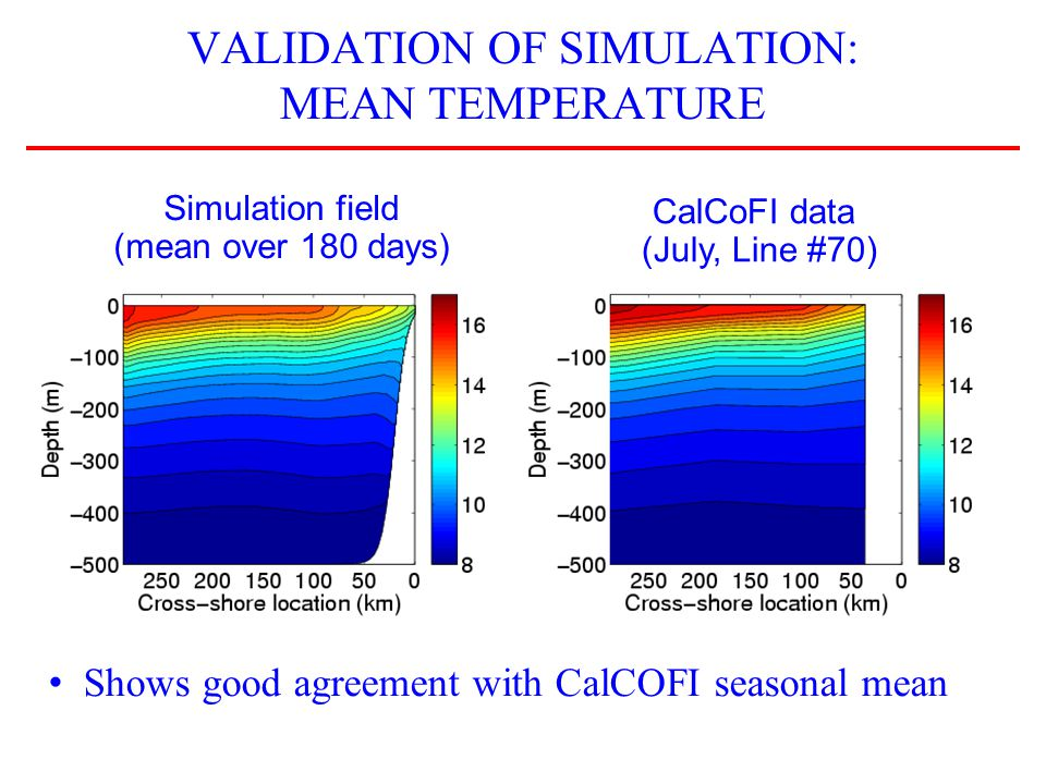 VALIDATION OF SIMULATION: MEAN TEMPERATURE Simulation field (mean over 180 days) CalCoFI data (July, Line #70) Shows good agreement with CalCOFI seasonal mean