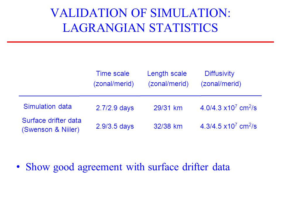 LARVAL DISPERSAL IN SIMULATIONS Modeled after typical rocky reef fish Nearshore habitat = waters shallower than 150 m Larvae are released daily for 90 days, uniformly distributed in habitat (1280 each day) Tracked as Lagrangian particles Settle when they are in habitat within competency time window of 20 to 40 days