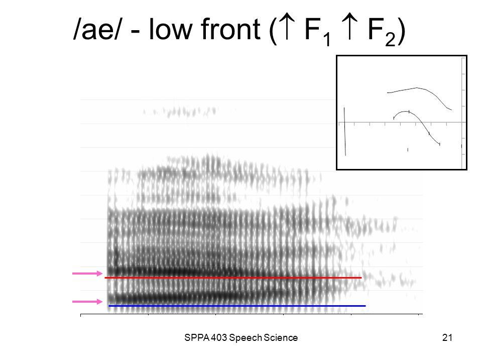 SPPA 403 Speech Science20 /u/ - high back (  F 1  F 2 )
