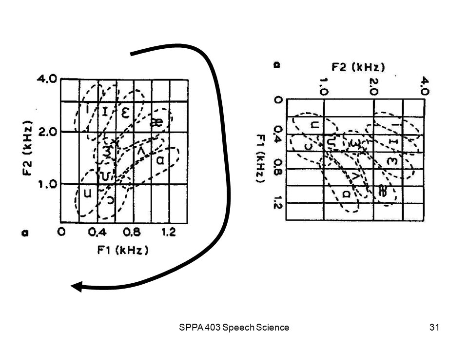 SPPA 403 Speech Science30 Vowel articulation and vowel acoustics Vowel quadrilateral: articulatory plane is similar to F 1 -F 2 plot: acoustic plane