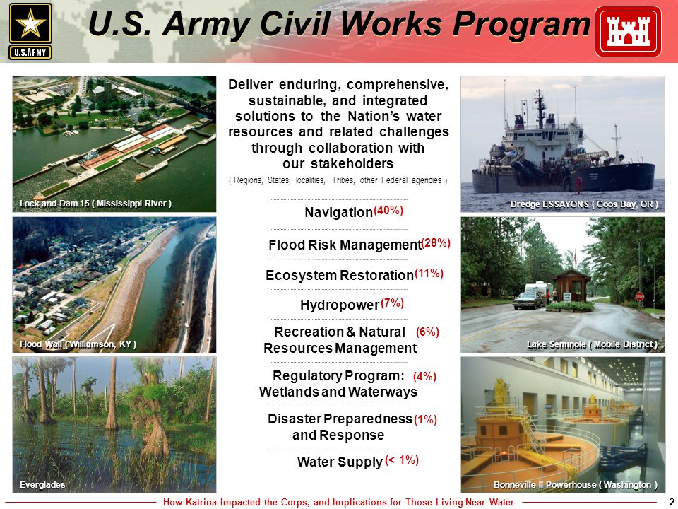 How Katrina Impacted the Corps, and Implications for Those Living Near Water2 Navigation (40%) Hydropower (7%) U.S.