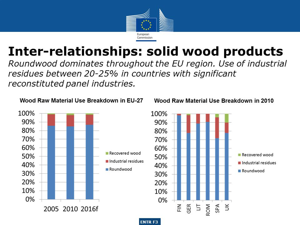 ENTR G3 ENTR F3 Inter-relationships: solid wood products Roundwood dominates throughout the EU region.