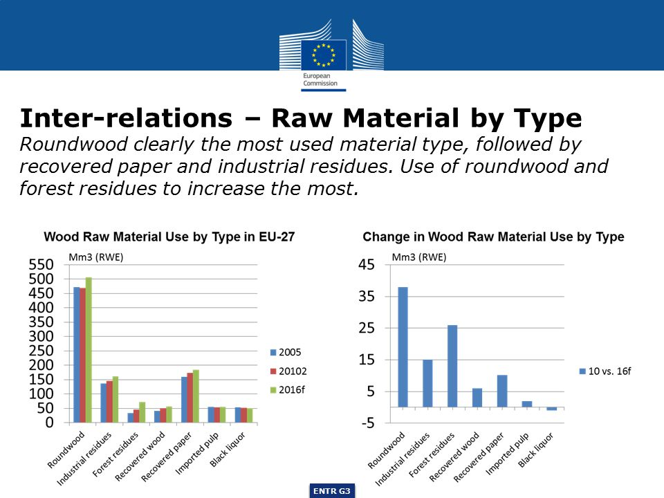 ENTR G3 Inter-relations – Raw Material by Type Roundwood clearly the most used material type, followed by recovered paper and industrial residues.
