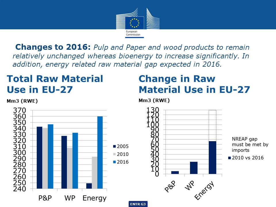 ENTR G3 Changes to 2016: Pulp and Paper and wood products to remain relatively unchanged whereas bioenergy to increase significantly.