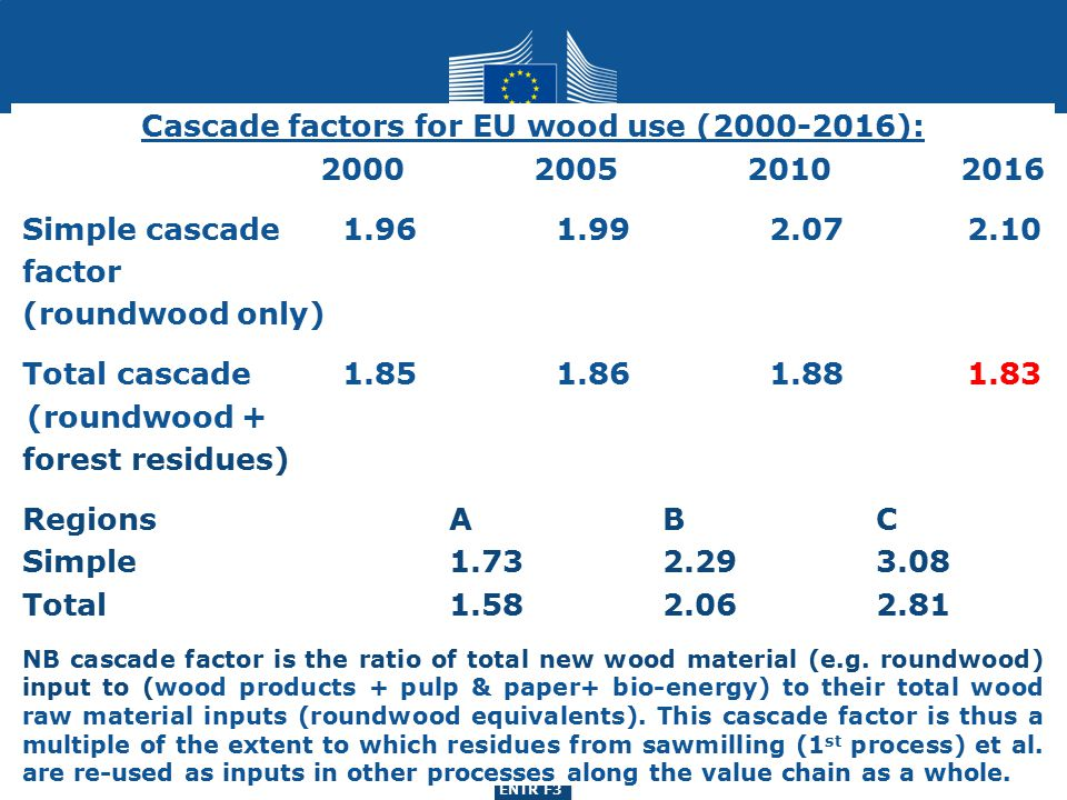 ENTR G3 ENTR F3 Cascade factors for EU wood use (2000-2016): 2000200520102016 Simple cascade1.961.992.07 2.10 factor (roundwood only) Total cascade1.851.861.88 1.83 (roundwood + forest residues) RegionsABC Simple1.732.293.08 Total1.582.062.81 NB cascade factor is the ratio of total new wood material (e.g.