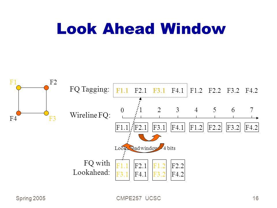Spring 2005CMPE257 UCSC16 Look Ahead Window F1F2 F4F3 Wireline FQ: 0 1234567 F1.1F2.2F2.1F3.1F4.1F1.2F3.2F4.2 F1.1F2.2F2.1F3.1F4.1F1.2F3.2F4.2 FQ Tagging: FQ with Lookahead: F2.1 F4.1 F1.2 F3.2 F2.2 F4.2 Lookahead window = 4 bits F1.1 F3.1 F1.1F3.1