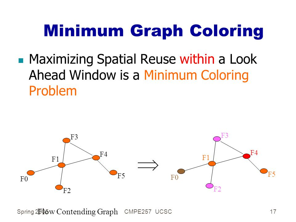 Spring 2005CMPE257 UCSC17 Minimum Graph Coloring n Maximizing Spatial Reuse within a Look Ahead Window is a Minimum Coloring Problem F1 F2 F3 F5 F0 F4 Flow Contending Graph F1 F2 F3 F5 F0 F4