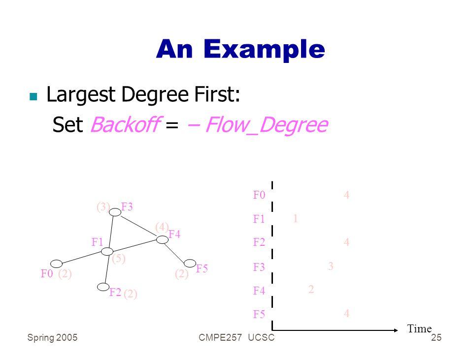Spring 2005CMPE257 UCSC25 An Example n Largest Degree First: Set Backoff = – Flow_Degree F1 F2 F3 F4 F5 F0 (5) (2) (3) (4) Time F2 F3 F4 F5 F0 F1 3 2