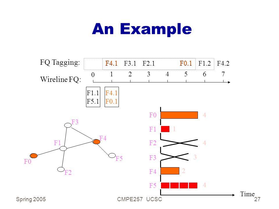 Spring 2005CMPE257 UCSC27 An Example F1 F2 F3 F4 F5 F0 Time F2 F3 F4 F5 F0 F1 3 2 1 4 4 4 Wireline FQ: 0 1234567 F0.1F4.1F3.1F2.1F1.2F4.2 FQ Tagging: