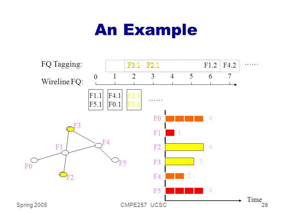 Spring 2005CMPE257 UCSC28 An Example F1 F2 F3 F4 F5 F0 Time F2 F3 F4 F5 F0 F1 3 2 1 4 4 4 Wireline FQ: 0 1234567 F3.1F2.1F1.2F4.2 FQ Tagging: F1.1 F5.