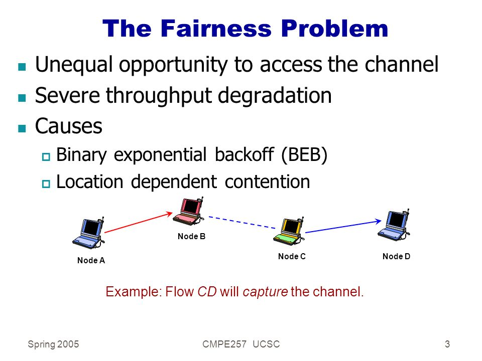 Spring 2005CMPE257 UCSC3 n Unequal opportunity to access the channel n Severe throughput degradation n Causes p Binary exponential backoff (BEB) p Location dependent contention The Fairness Problem Node A Node B Node CNode D Example: Flow CD will capture the channel.