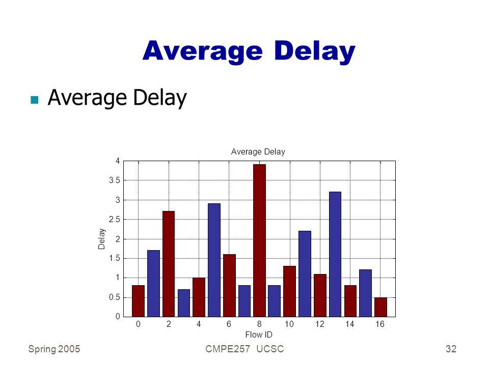 Spring 2005CMPE257 UCSC32 Average Delay 0246810121416 0 0.5 1 1.5 2 2.5 3 3.5 4 Flow ID Delay Average Delay n Average Delay