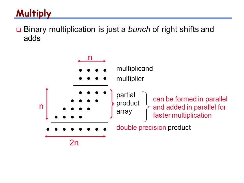Multiply  Binary multiplication is just a bunch of right shifts and adds multiplicand multiplier partial product array double precision product n 2n n can be formed in parallel and added in parallel for faster multiplication