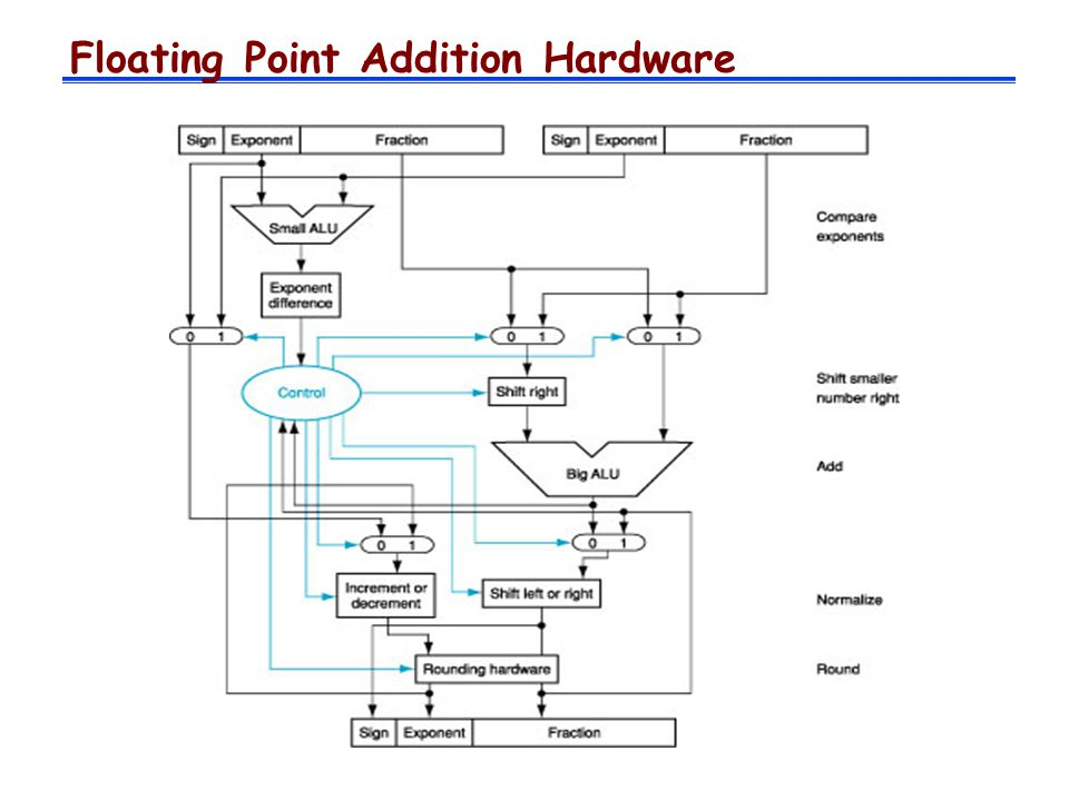 Floating Point Addition Hardware