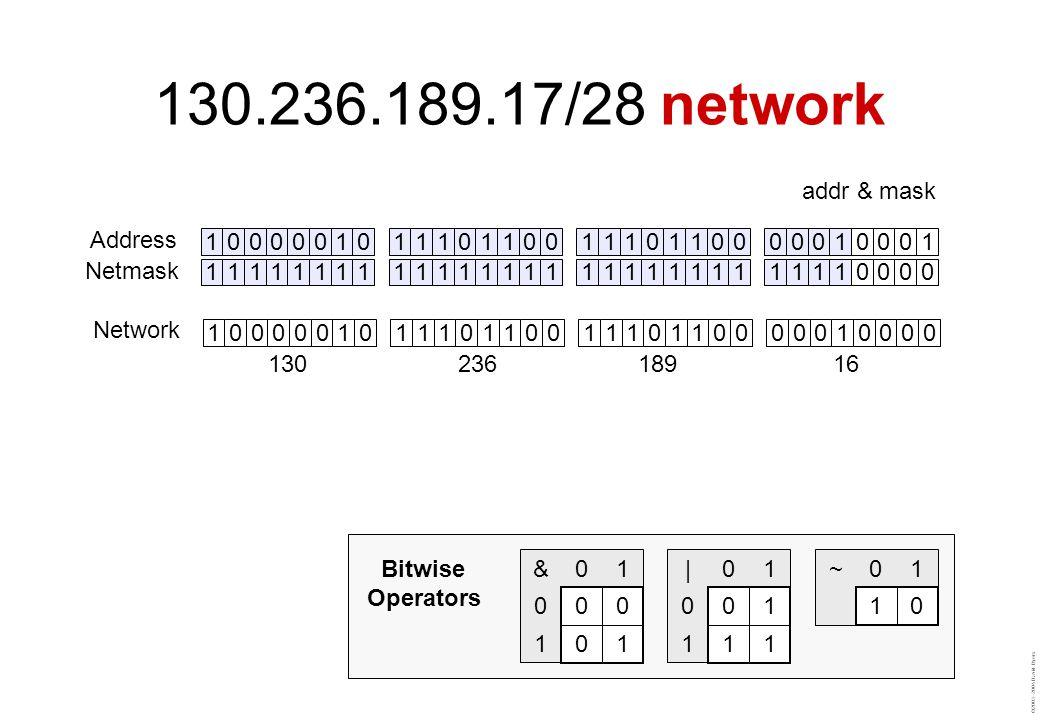 ©2003–2004 David Byers 11111111111111111111111111110000 10000010111011001110110000010000 13023618916 10000010111011001110110000010001 Address Netmask Network addr & mask ~01 10 |01 0 01 1 11 &01 0 00 1 01 Bitwise Operators 130.236.189.17/28 network