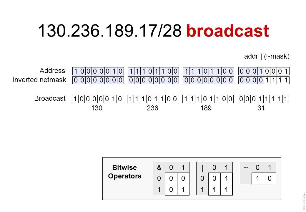 ©2003–2004 David Byers addr | (~mask) 00000000000000000000000000001111 10000010111011001110110000010001 Address Inverted netmask ~01 10 |01 0 01 1 11 &01 0 00 1 01 Bitwise Operators 10000010111011001110110000011111 13023618931 Broadcast 130.236.189.17/28 broadcast