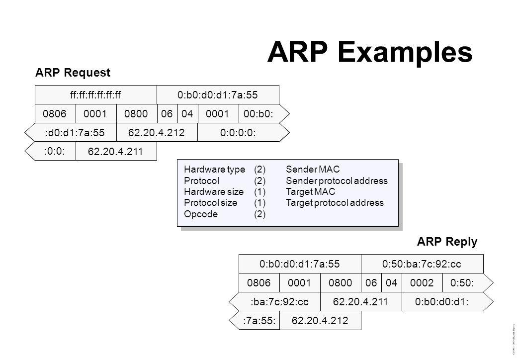 ©2003–2004 David Byers ARP Examples 0604 0:b0:d0:d1:7a:55 0800 0:50:ba:7c:92:cc 080600010002 0:50: :ba:7c:92:cc 62.20.4.211 0:b0:d0:d1: 62.20.4.212 :7a:55: ARP Request 62.20.4.211 :0:0: 0604 ff:ff:ff:ff:ff:ff 0800 0:b0:d0:d1:7a:55 08060001 00:b0: :d0:d1:7a:55 62.20.4.212 0:0:0:0: 62.20.4.211 :0:0: :d0:d1:7a:55 62.20.4.212 0:0:0:0: 0604080008060001 00:b0: ff:ff:ff:ff:ff:ff0:b0:d0:d1:7a:55 ARP Reply Hardware type(2) Protocol(2) Hardware size(1) Protocol size(1) Opcode(2) Sender MAC Sender protocol address Target MAC Target protocol address