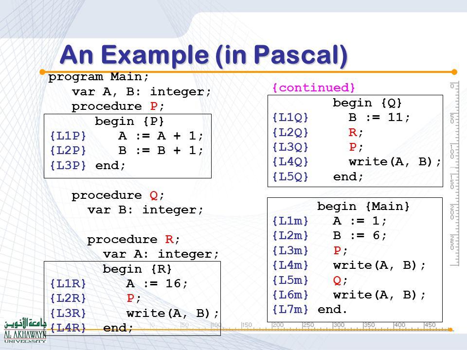 In case Q in Main is called: Main.Q.B(0, 3) Main.A(1, 3) Main.Bhidden (dynamic link) (static link) (return address) A 2 B 7 F1 L6m B F1 F2 Main Q Scope of Variables (Static link)