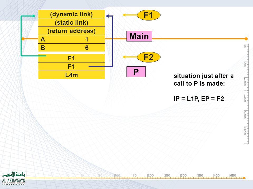 In case P in R in Q in Main is called: Main.Q.R.Ahidden Main.Q.Bhidden Main.A(1, 3) Main.B(1, 4) (lien dynamique) (lien statique) (adresse retour) A 2 B 7 F1 L6m B 11 F2 L3Q A 16 F3 F1 L3R F1 F2 F3 F4 Main Q R P Scope of Variables (Static link)