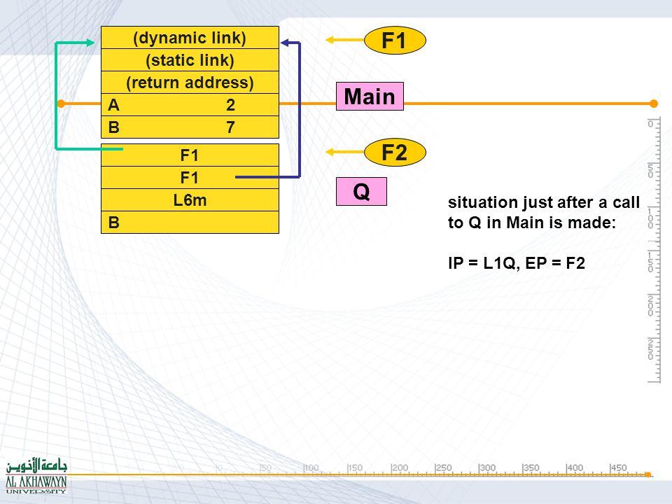 6) (dynamic link) (static link) (return address) A 2 B 7 F1 L6m B 11 F2 L3Q A F1 F2 F3 Main Q R Situation just after a call to R in Q in Main is made: IP = L1R, EP = F3