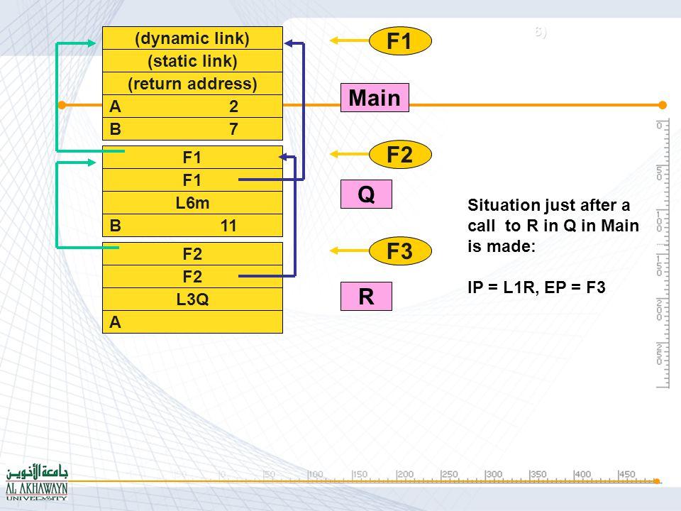 (dynamic link) (static link) (return address) A 2 B 7 F1 L6m B 11 F2 L3Q A 16 F3 F1 L3R F1 F2 F3 F4 Main Q R P situation just after a call to P in R in Q in Main is made: IP = L1P, EP = F4