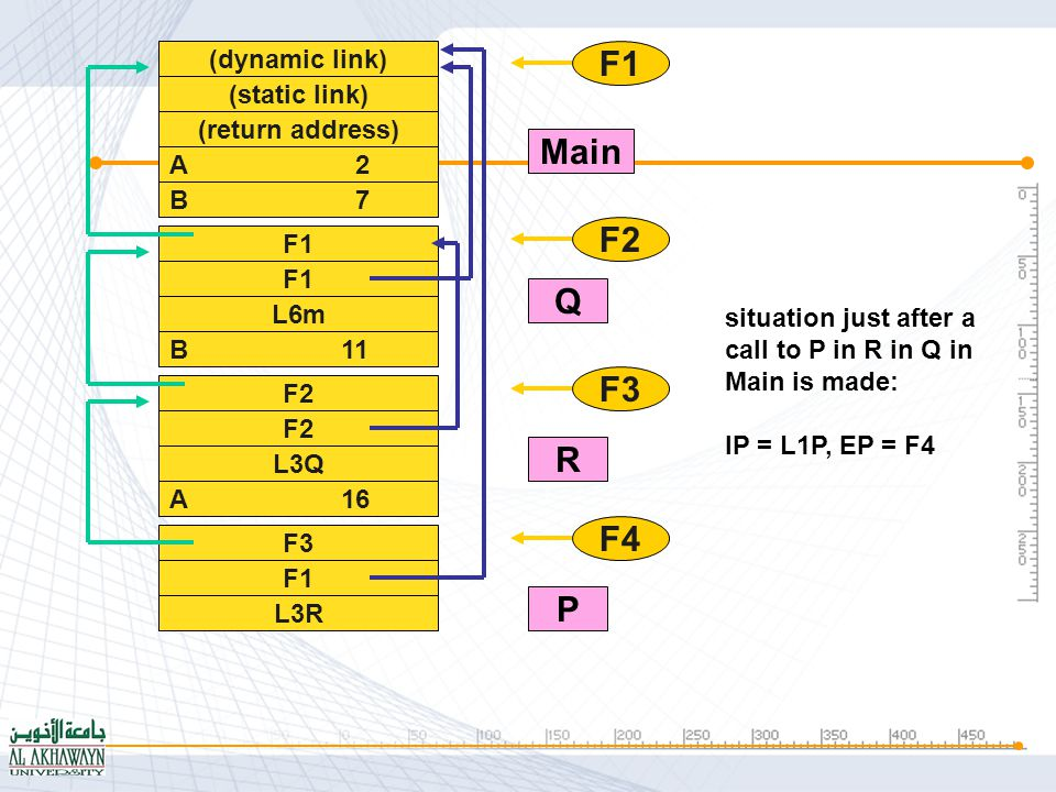 (dynamic link) (static link) (return address) A 3 B 8 F1 L6m B 11 F2 L3Q A 16 F1 F2 F3 Main Q R situation after a call to P in R in Q in Main is terminated: IP = L4R, EP = F3