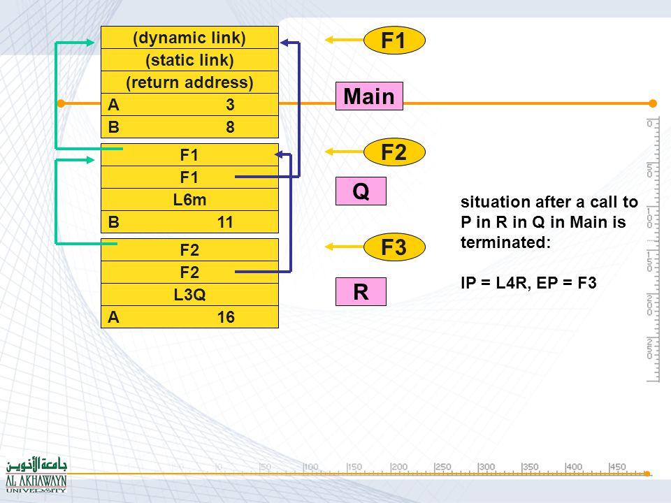 (dynamic link) (static link) (return address) A 3 B 8 F1 L6m B 11 F1 F2 Main Q situation after a call to P in Q in Main is terminated: IP = L3Q, EP = F2