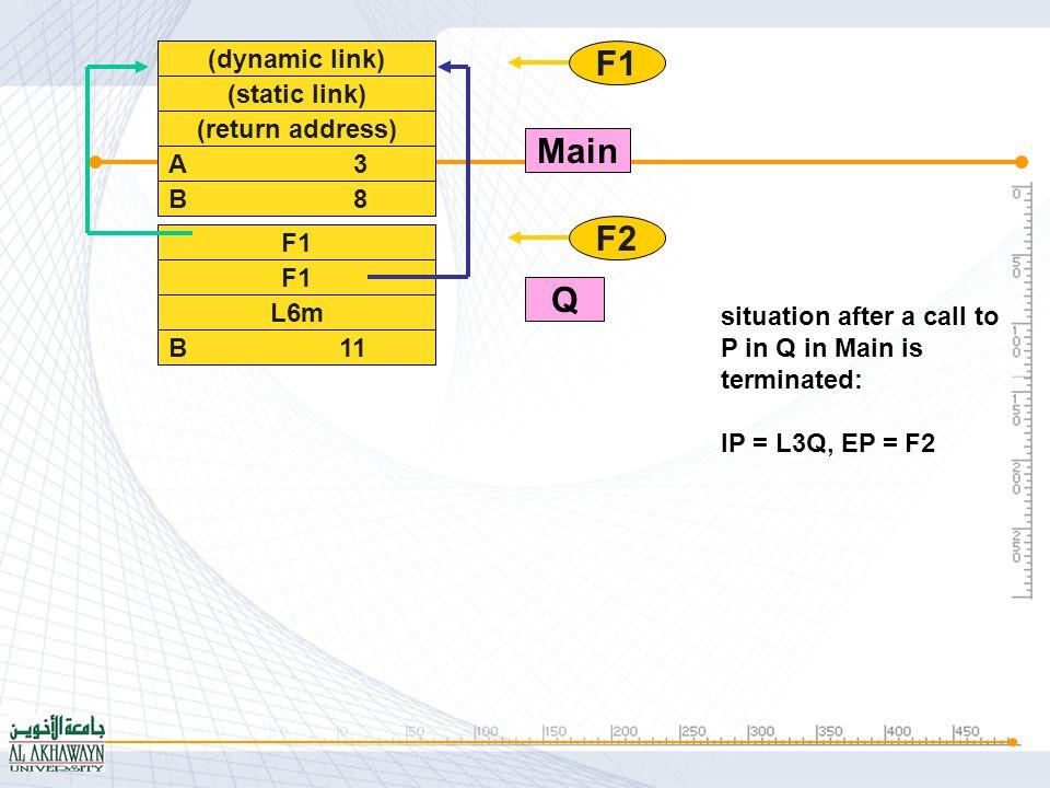 (10) (dynamic link) (static link) (return address) A 3 B 8 F1 L6m B 11 F2 F1 L4Q F1 F2 F3 Main Q P situation just after a call to P in Q in Main is made: IP = L1P, EP = F3
