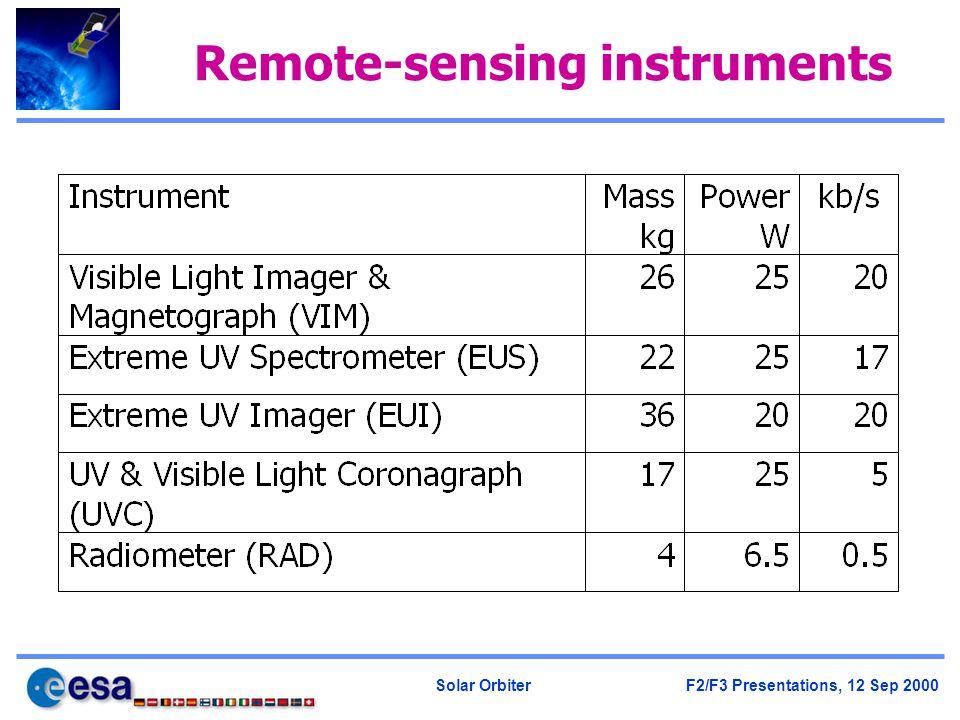 Solar Orbiter F2/F3 Presentations, 12 Sep 2000 Remote-sensing instruments