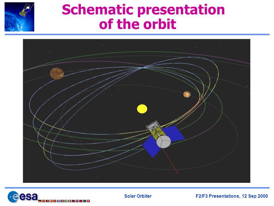 Solar Orbiter F2/F3 Presentations, 12 Sep 2000 Schematic presentation of the orbit