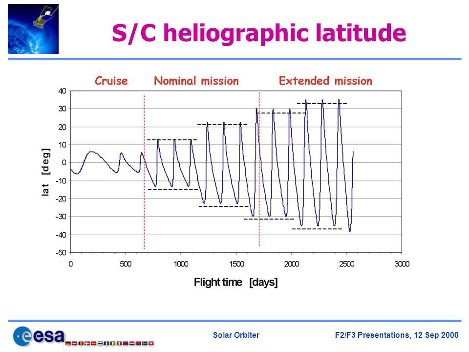 Solar Orbiter F2/F3 Presentations, 12 Sep 2000 S/C heliographic latitude