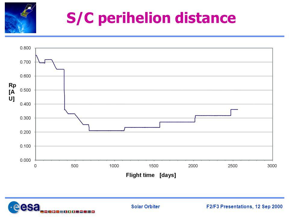 Solar Orbiter F2/F3 Presentations, 12 Sep 2000 S/C perihelion distance