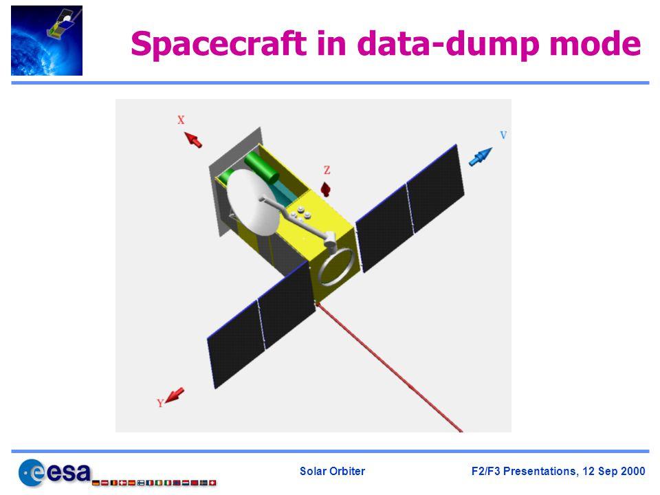 Solar Orbiter F2/F3 Presentations, 12 Sep 2000 Spacecraft in data-dump mode
