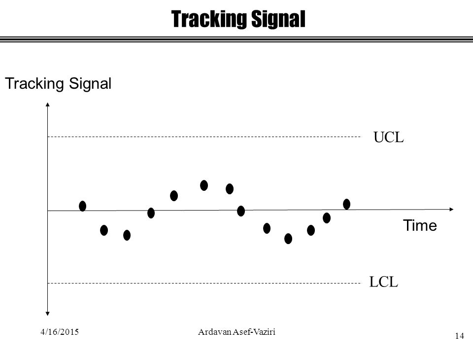 Tracking Signal UCL LCL Time Tracking Signal 4/16/2015 14 Ardavan Asef-Vaziri