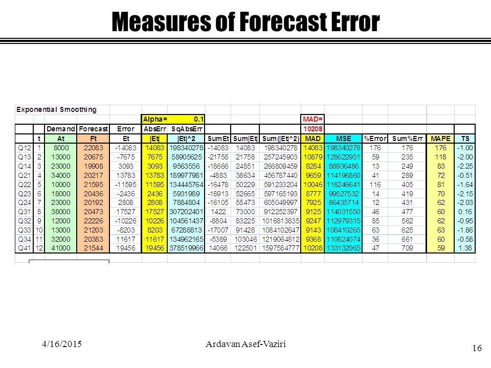 4/16/2015Ardavan Asef-Vaziri 16 Measures of Forecast Error