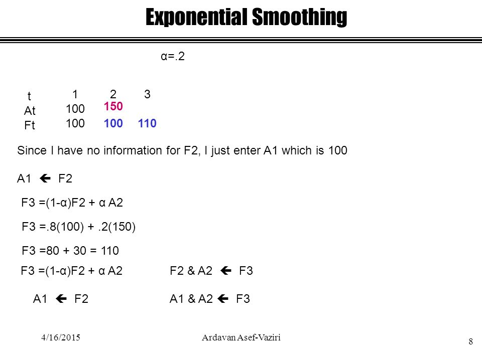Exponential Smoothing α=.2 t At Ft 1 100 A1  F2 2 100 Since I have no information for F2, I just enter A1 which is 100 150 F3 =(1-α)F2 + α A2 F3 =.8(100) +.2(150) F3 =80 + 30 = 110 3 110 F2 & A2  F3 A1  F2A1 & A2  F3 F3 =(1-α)F2 + α A2 4/16/2015 8 Ardavan Asef-Vaziri