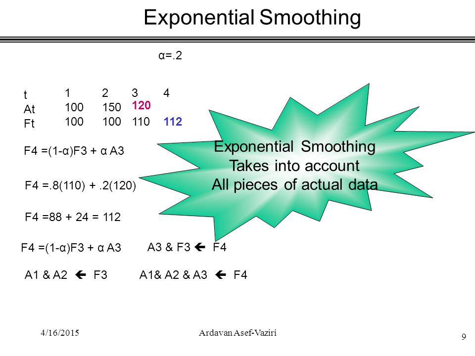 .2 .05 Smoothing constant The smaller the value of α, the smoother the curve.