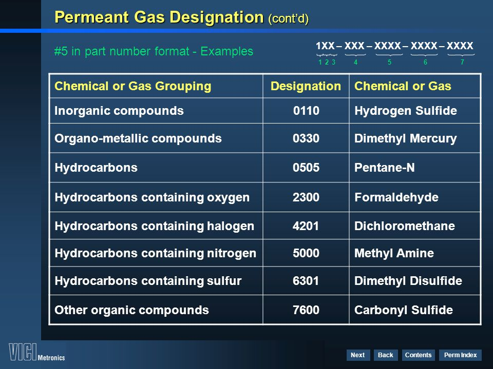 Contents Perm Index BackNext Permeant Gas Designation (cont'd) #5 in part number format - Examples Chemical or Gas GroupingDesignationChemical or Gas